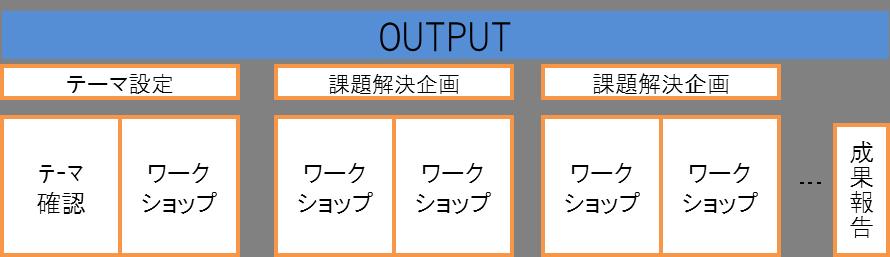 パターン 3