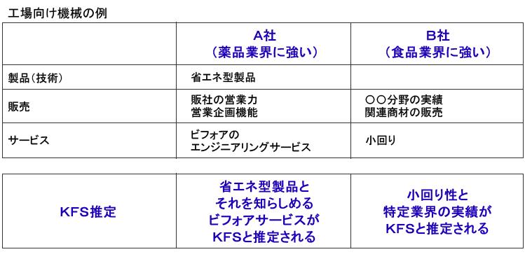 トップ企業からのKFS