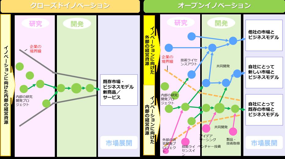 open_innovation01