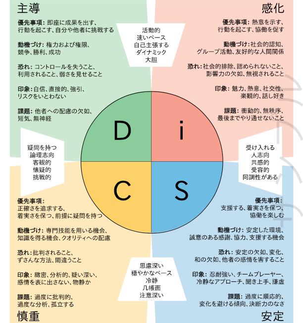 「DiSC®」活用説明会