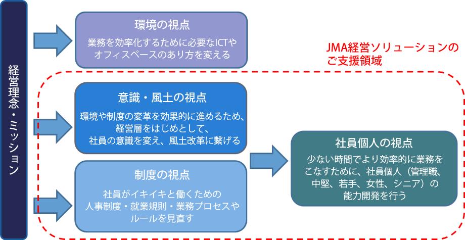 hatarakikata_img03